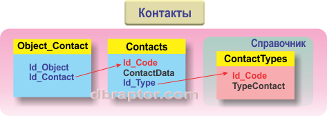 The Contacts schema