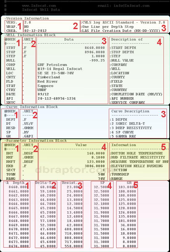 LAS file example