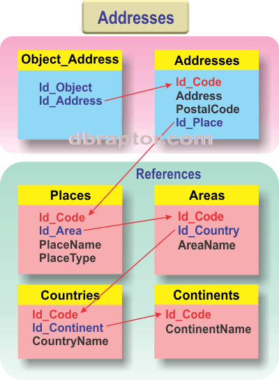 The Addresses schema